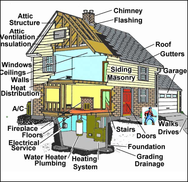 Interior Designer Furniture Inspection Waiver ~ Ri home inspector inspections